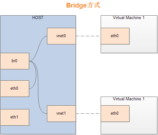 libvirt-kvm-bridge-network