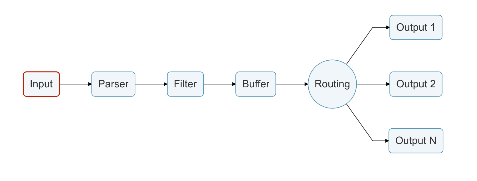 https://fluentbit.io/documentation/current/diagrams/logging_pipeline_input.png